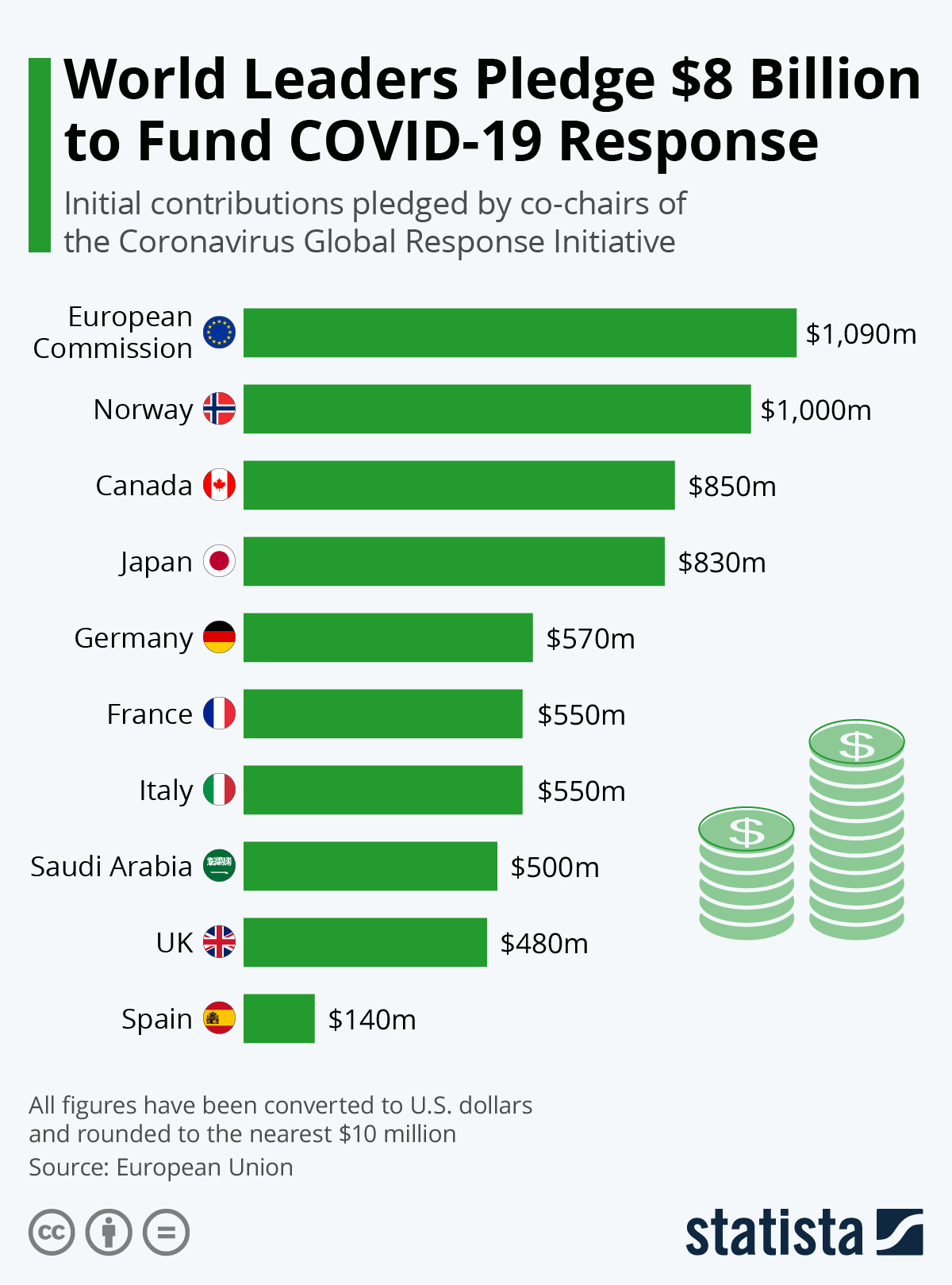 Infographic: World Leaders Pledge $8 Billion to Fund COVID-19 Response | Statista