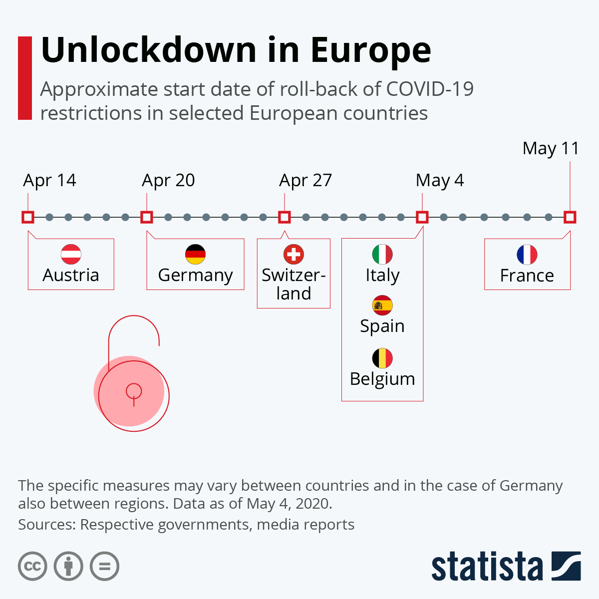 Infographic: Unlockdown in Europe | Statista