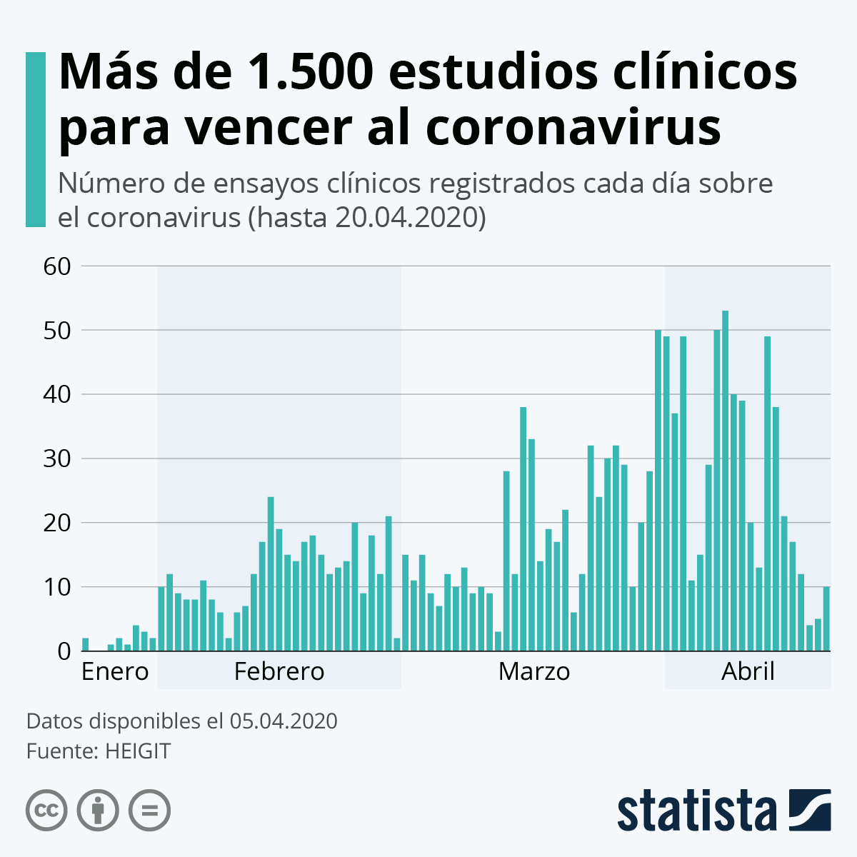 Infografía: Más de 1.500 estudios clínicos para vencer al coronavirus | Statista