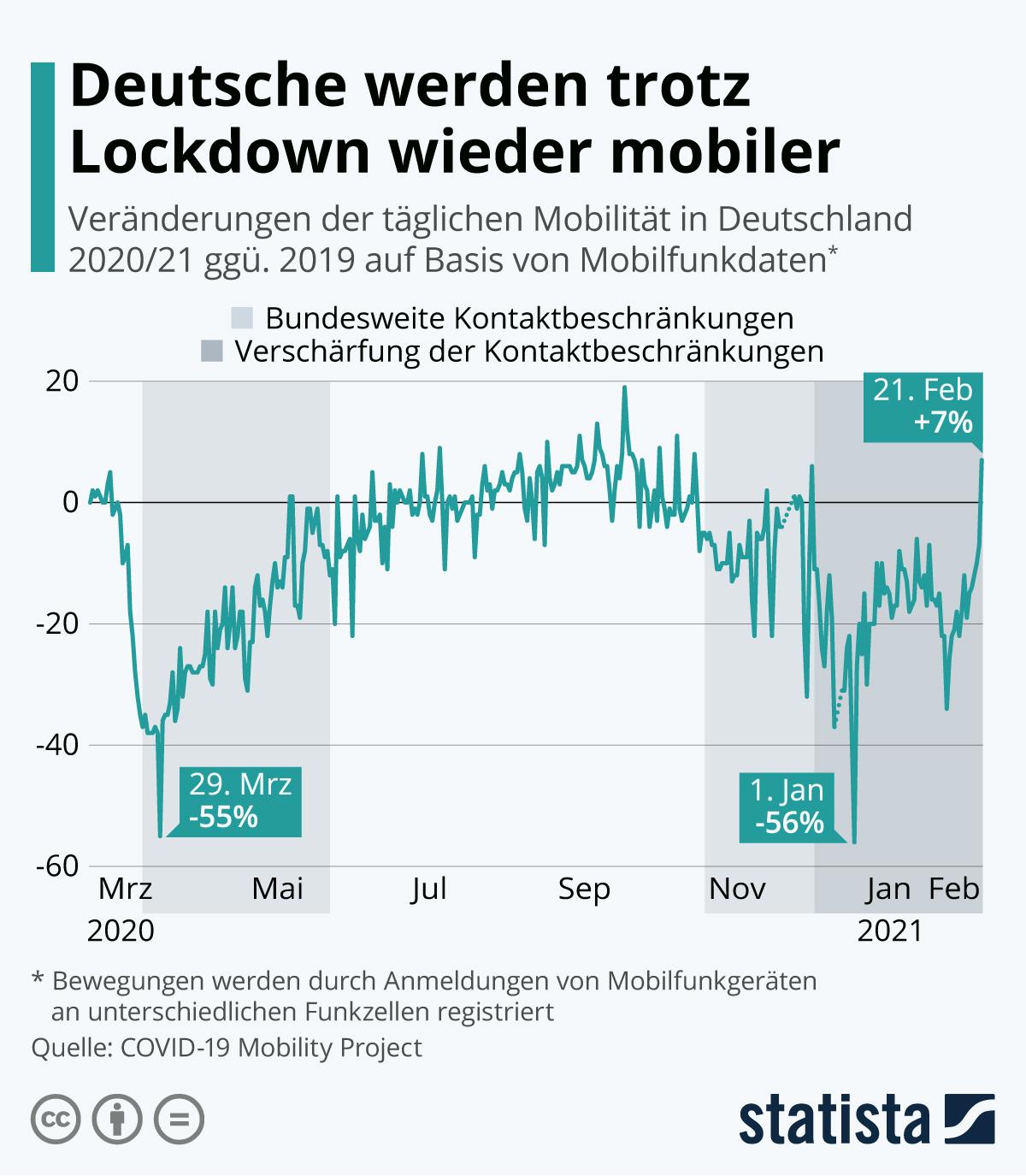 Infografik: Mobilität der Deutschen erreicht fast Vorkrisenniveau | Statista