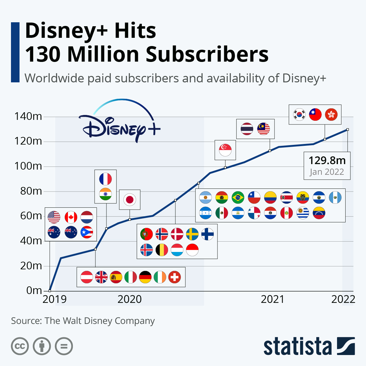Infographic: Disney+ Passes 60 Million Subscribers | Statista
