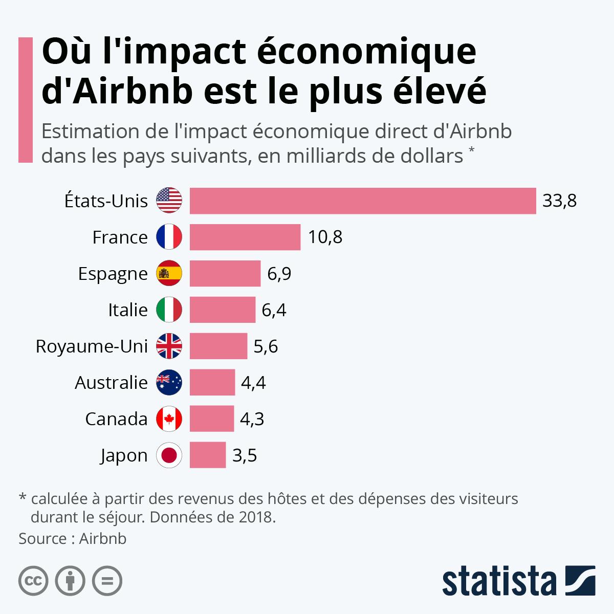 Infographie: Où l'impact économique d'Airbnb est le plus élevé | Statista