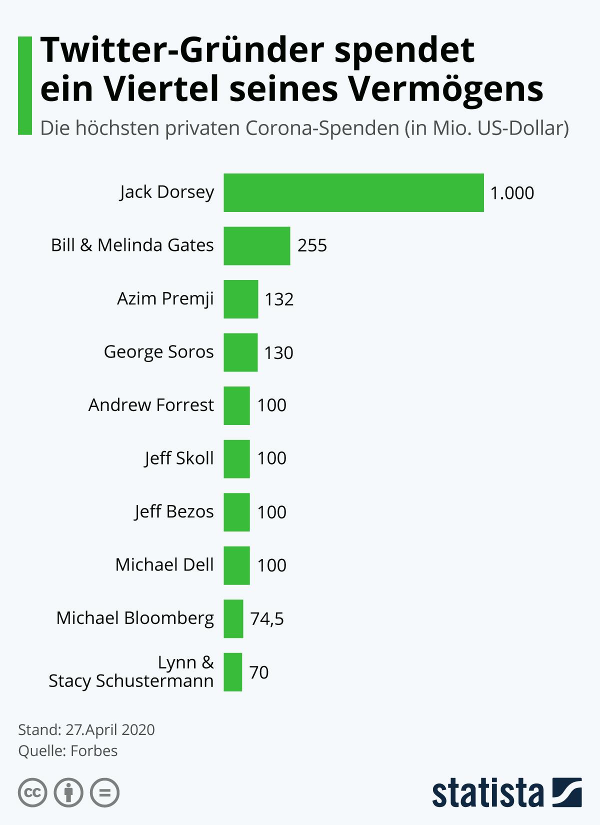 Infografik: Twitter-Gründer spendet ein Viertel seines Vermögens | Statista