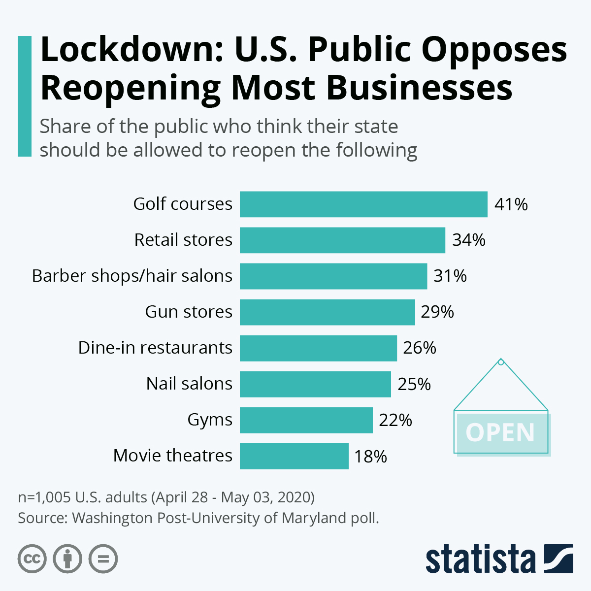 Infographic: Lockdown: U.S. Public Opposes Reopening Most Businesses | Statista