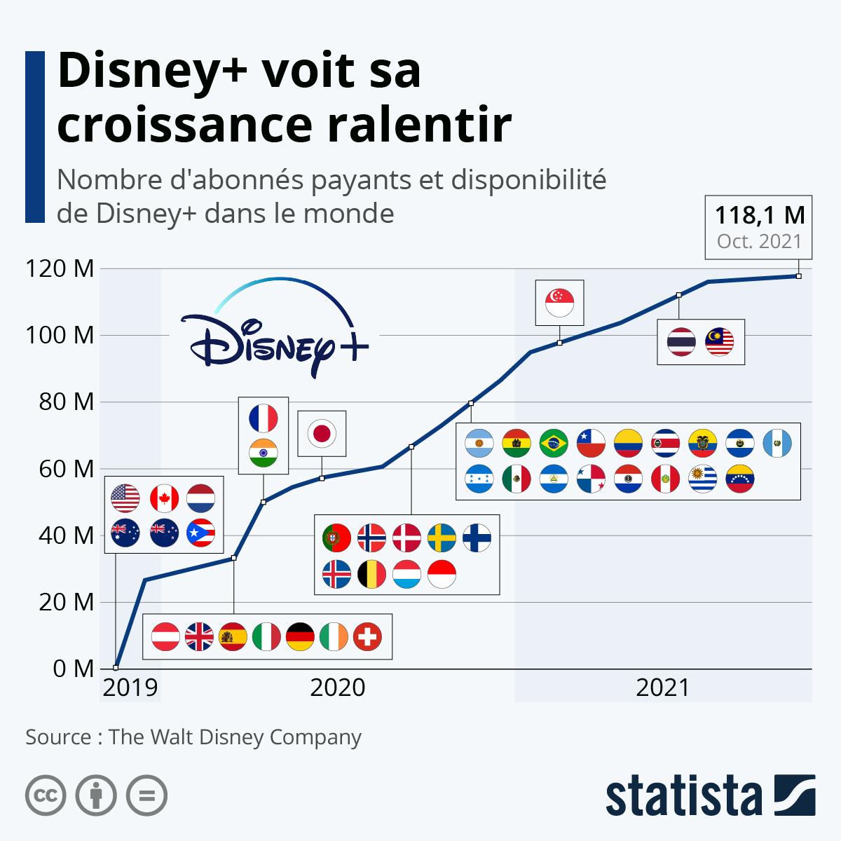 Graphique: Disney+ passe le cap des 60 millions d'abonnés | Statista