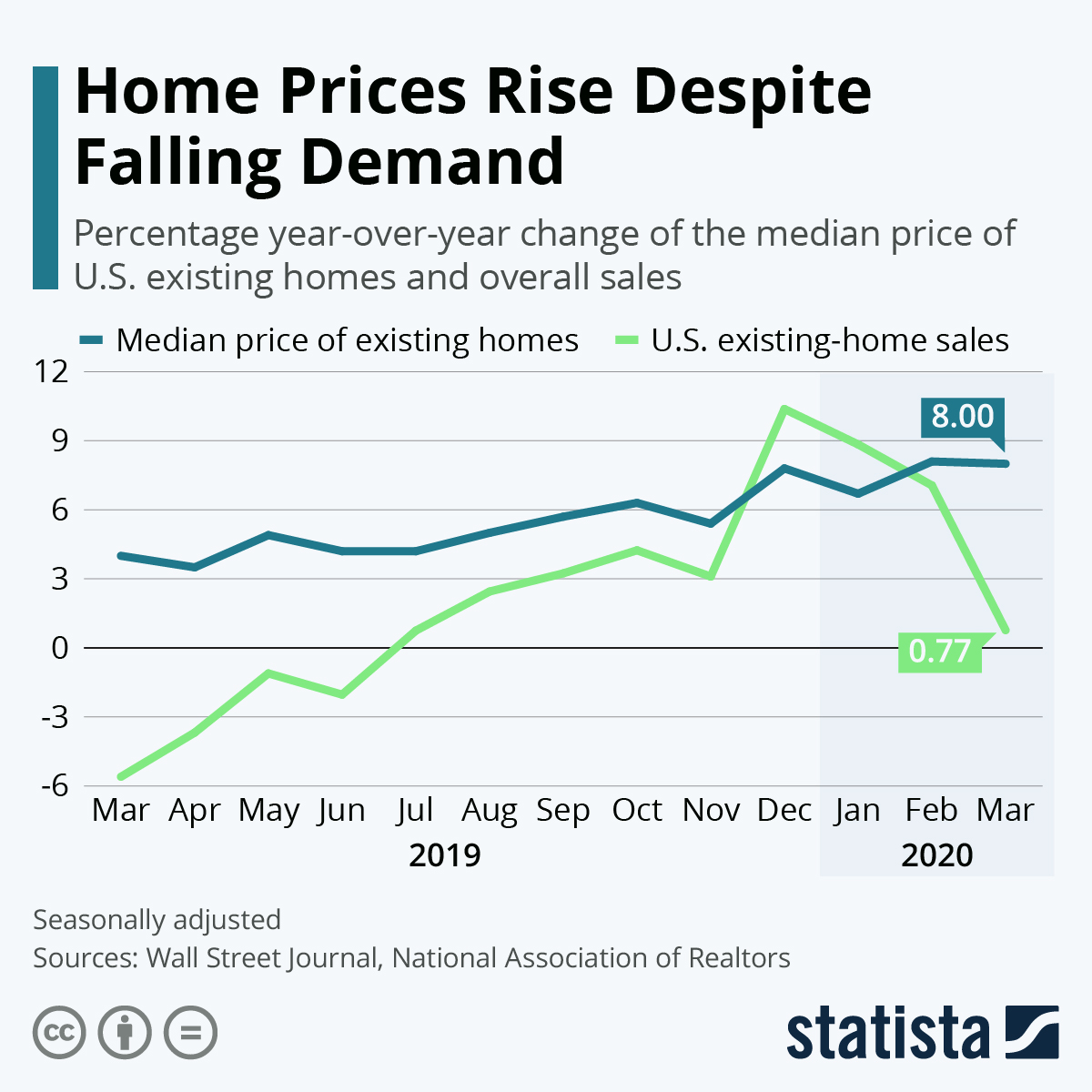 Infographic: Home Prices Rise Despite Falling Demand | Statista