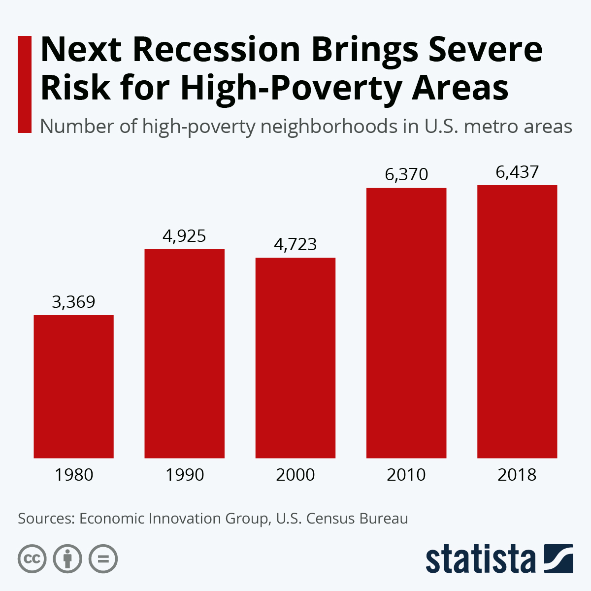 Infographic: Next Recession Brings Severe Risk for High-Poverty Areas | Statista