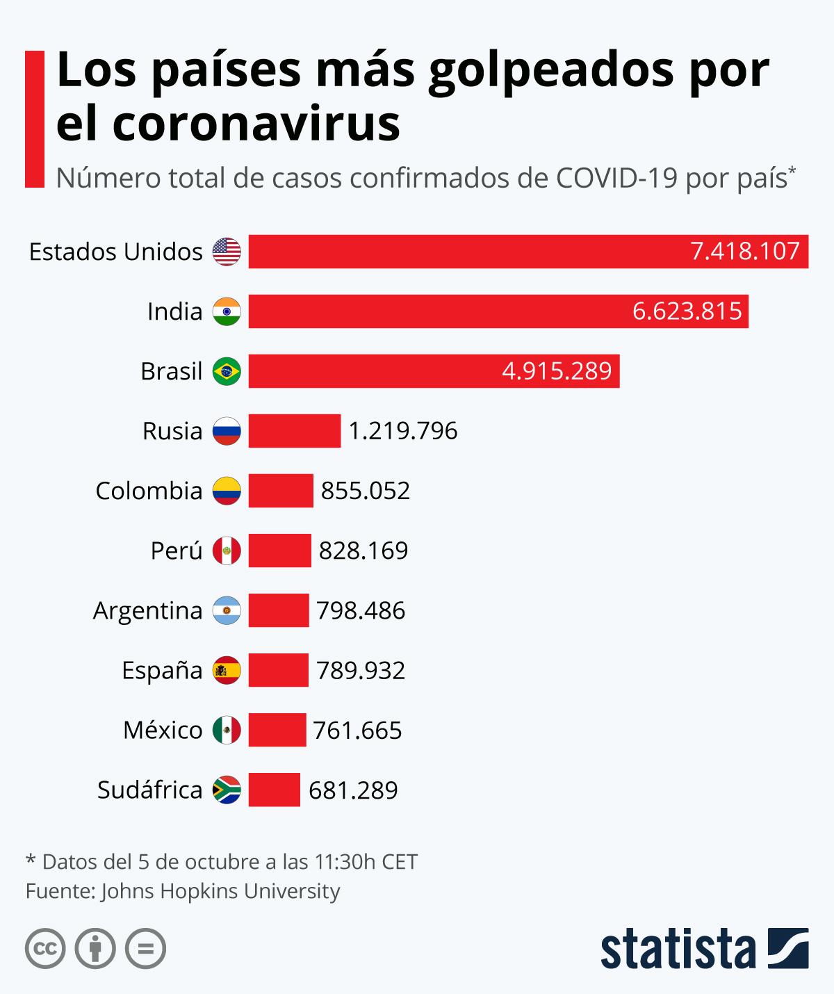 Infografía: Los países con más casos de coronavirus | Statista