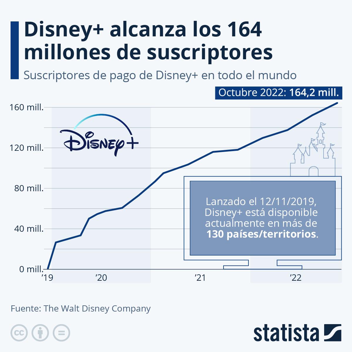 Infografía: Disney+ supera los 90 millones de suscriptores tres años antes de lo previsto | Statista