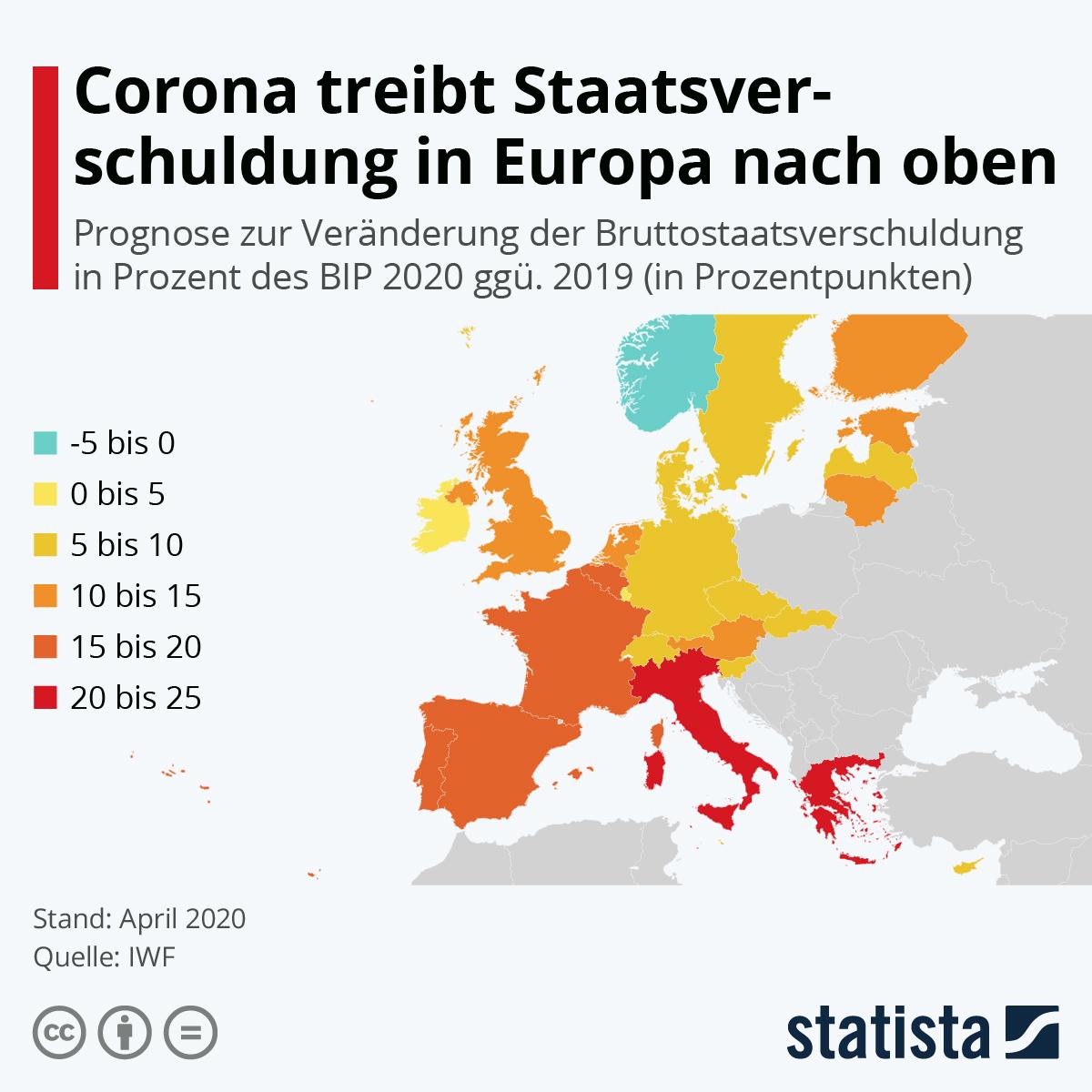 Infografik: Corona treibt Staatsverschuldung in Europa nach oben | Statista