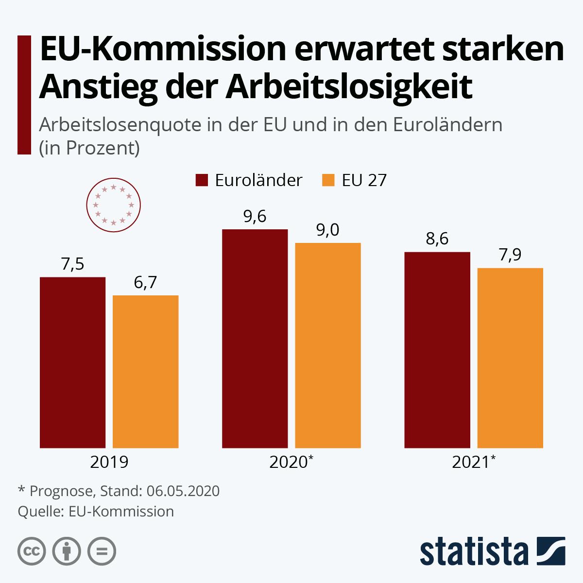 Infografik: EU-Kommission erwartet starken Anstieg der Arbeitslosigkeit | Statista