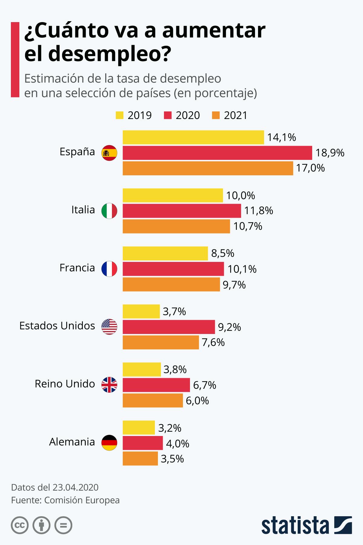 Infografía: ¿Cuánto va a aumentar el desempleo? | Statista