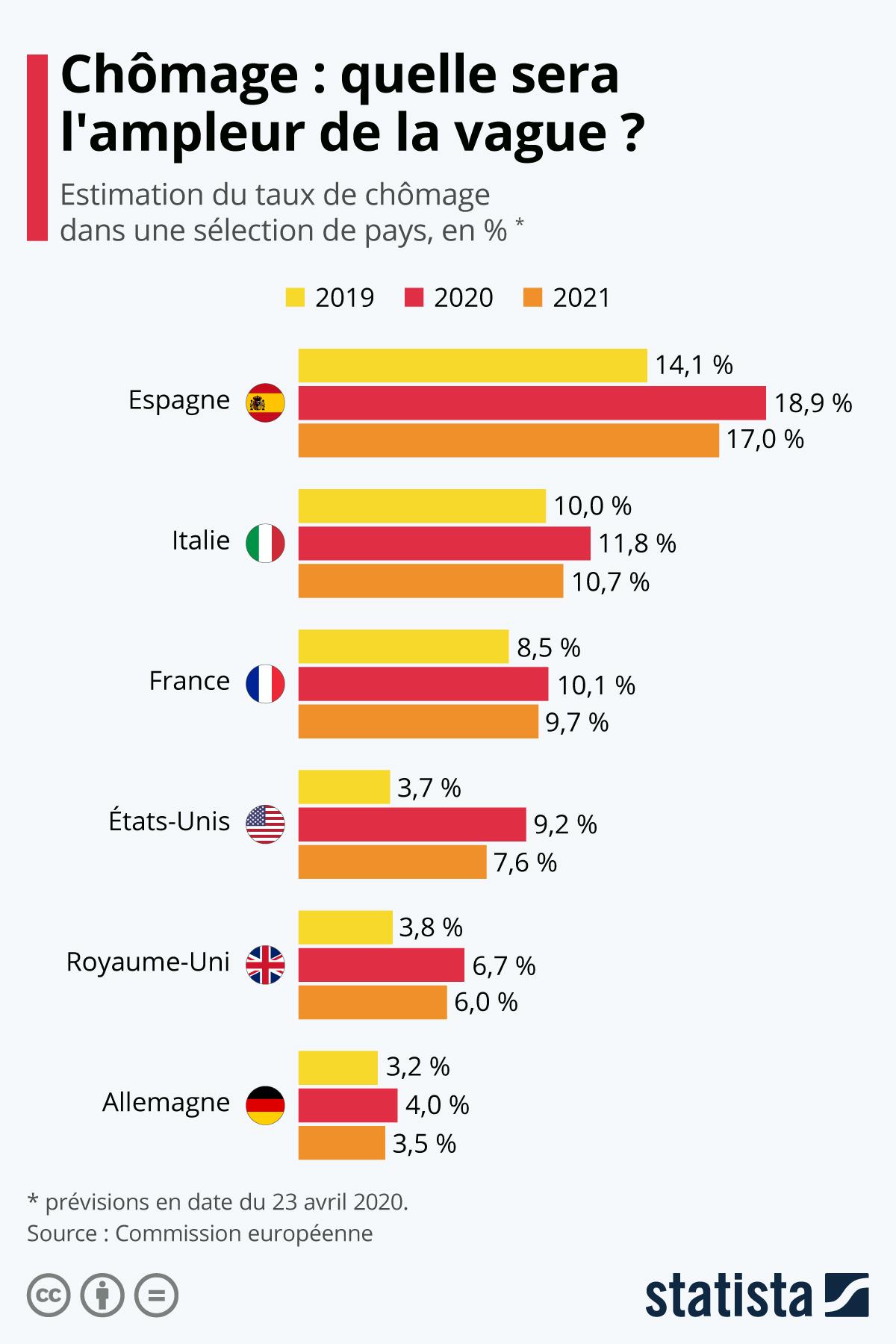 Graphique: Chômage : quelle sera l'ampleur de la vague ? | Statista