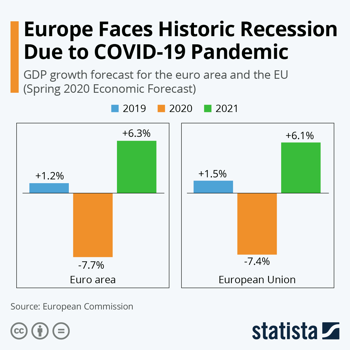 Infographic: Europe Faces Historic Recession Due to COVID-19 Pandemic | Statista