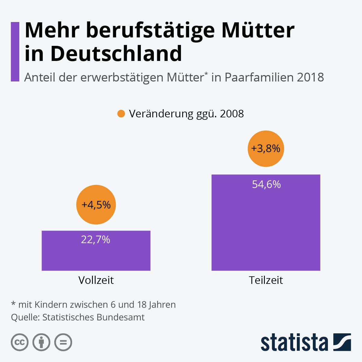 Infografik: Mehr berufstätiger Mütter in Deutschland | Statista