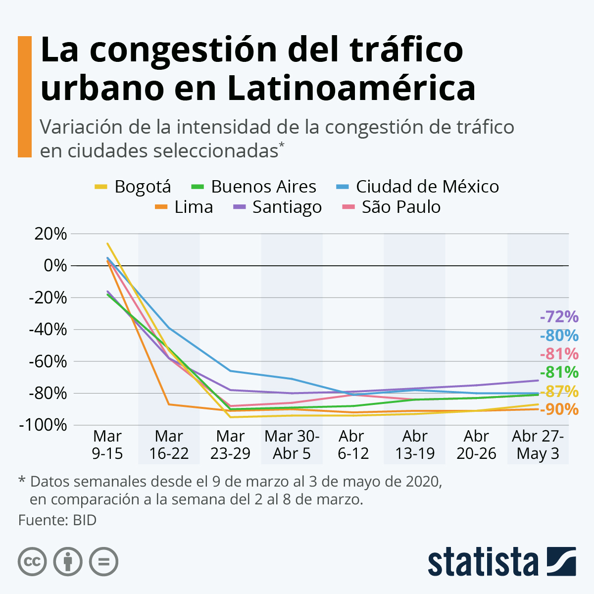Infografía: ¿Cuánto se ha reducido el tráfico vehicular en América Latina? | Statista