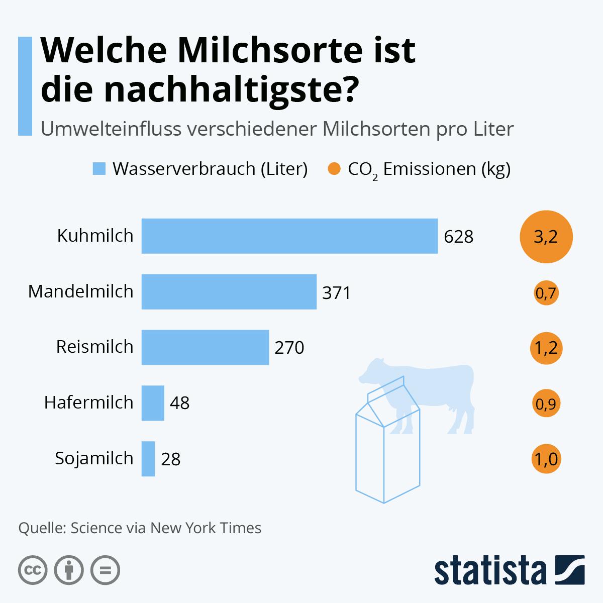 Infografik: Welche Milchsorte ist die nachhaltigste?   Statista