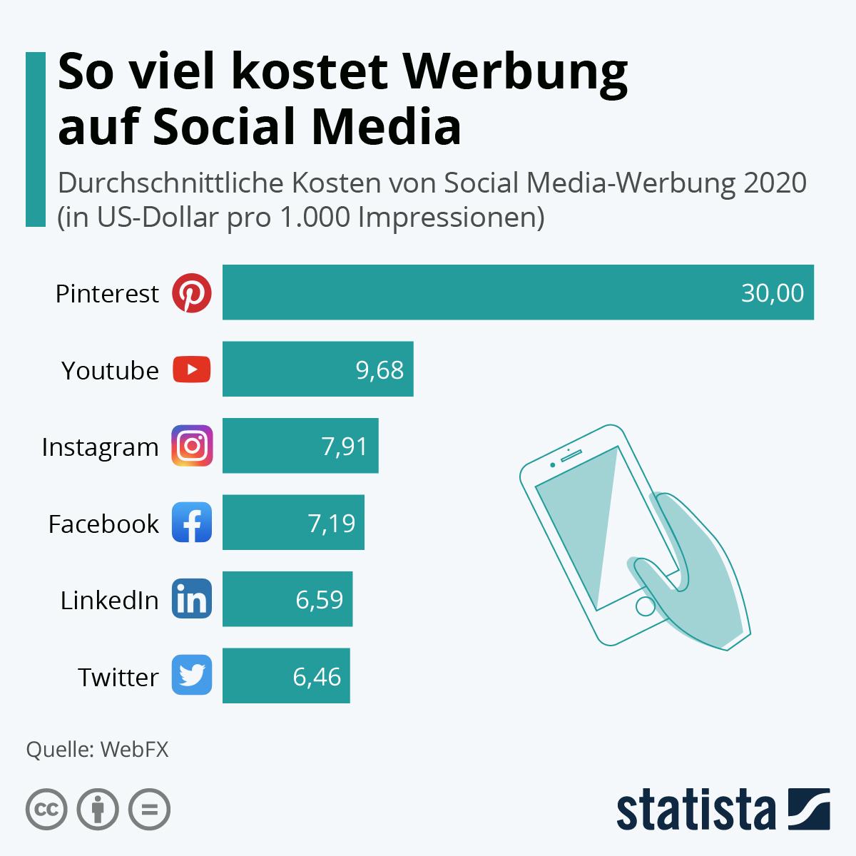 Infografik: So viel kostet Werbung auf Social Media | Statista