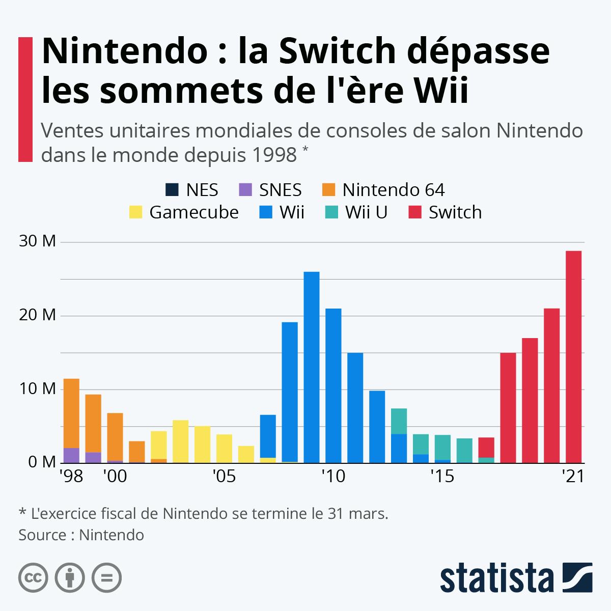 Infographie: Nintendo : la Switch renoue avec les sommets de la Wii | Statista