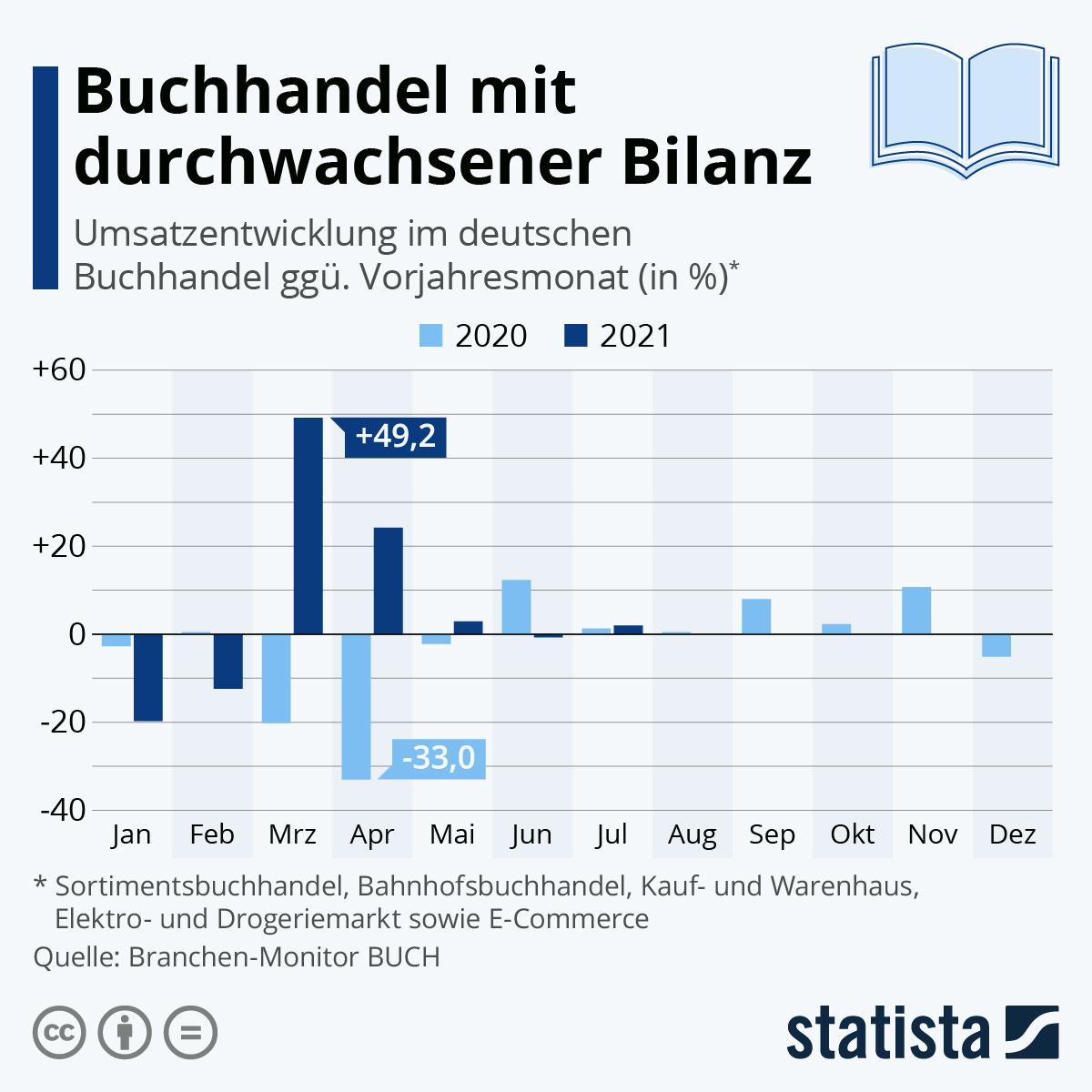 Infografik: Buchhandel bricht ein | Statista