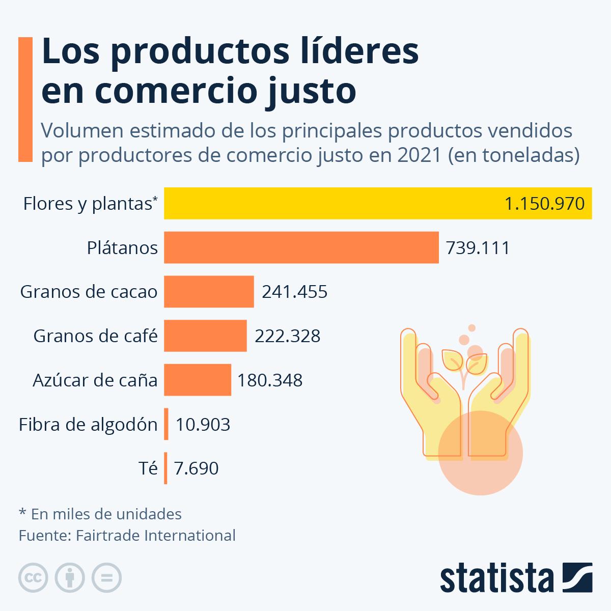 Infografía: Los productos líderes en comercio justo | Statista