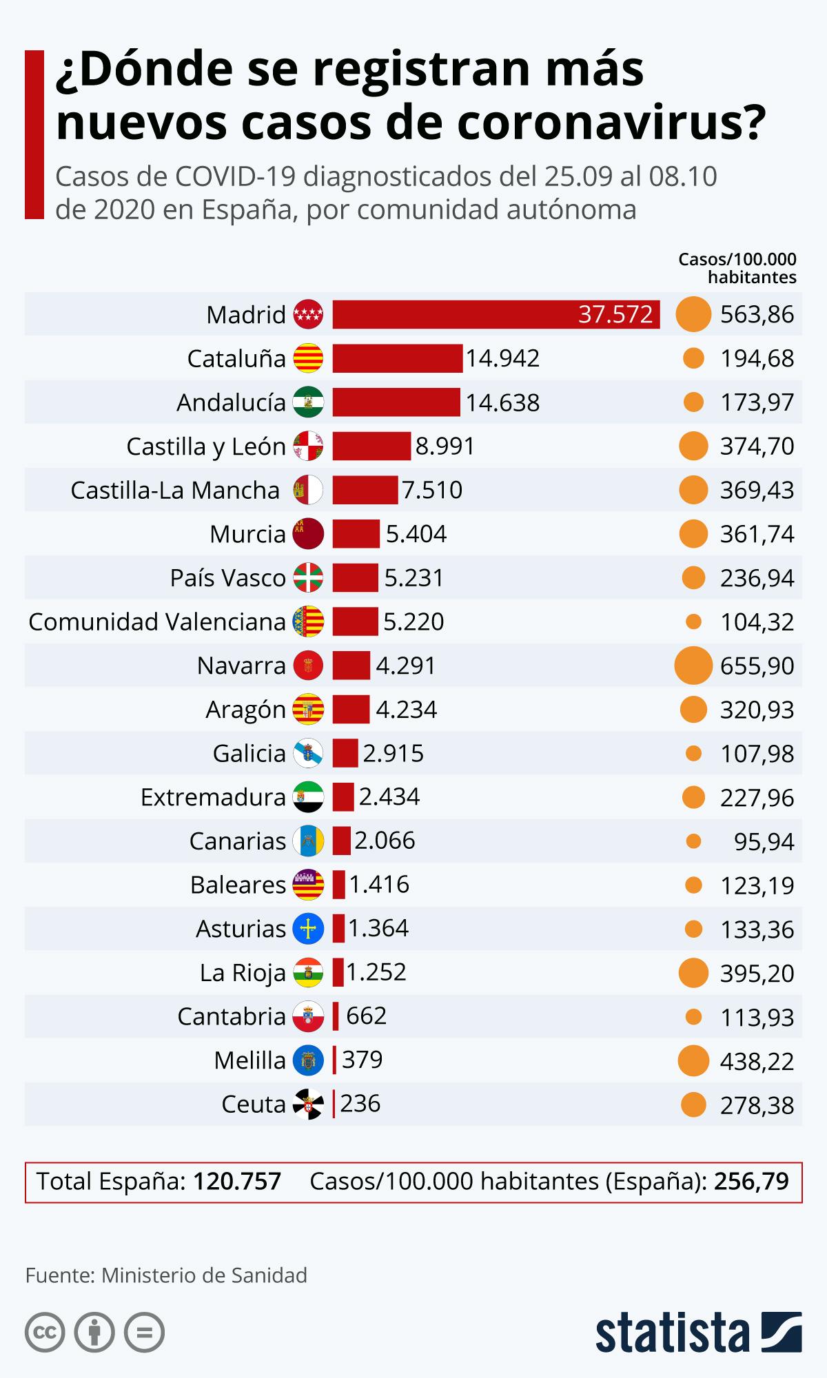 Infografía: ¿Dónde se registran más nuevos casos de coronavirus? | Statista