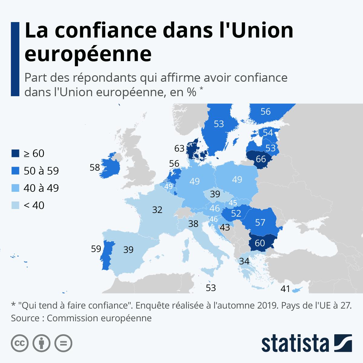 Infographie: La confiance dans l'Union européenne | Statista