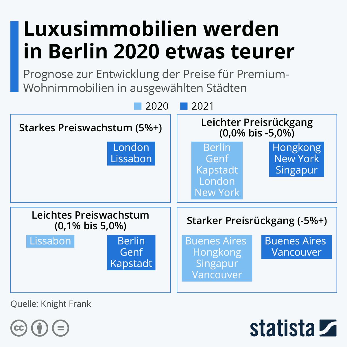 Infografik: Luxusimmobilien werden in Berlin 2020 etwas teurer | Statista
