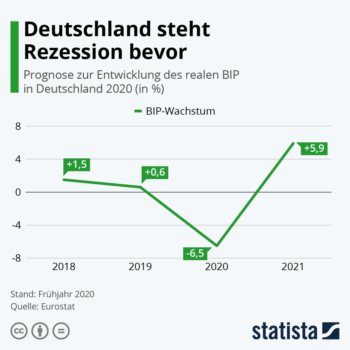 Infografik: Deutschland steht Rezession bevor | Statista