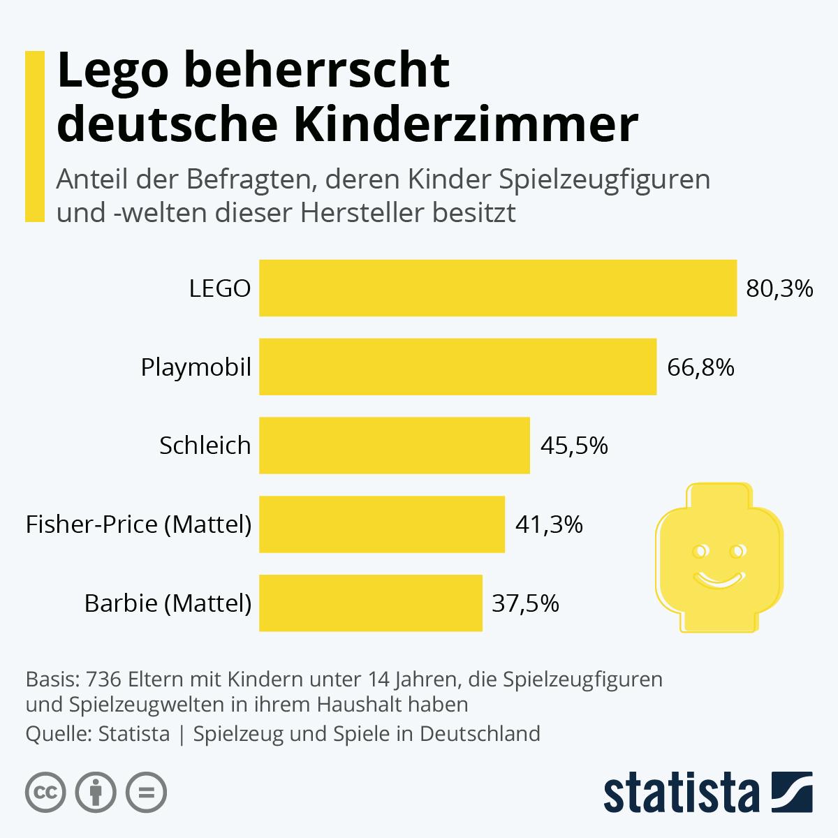 Infografik: Lego beherrscht deutsche Kinderzimmer | Statista