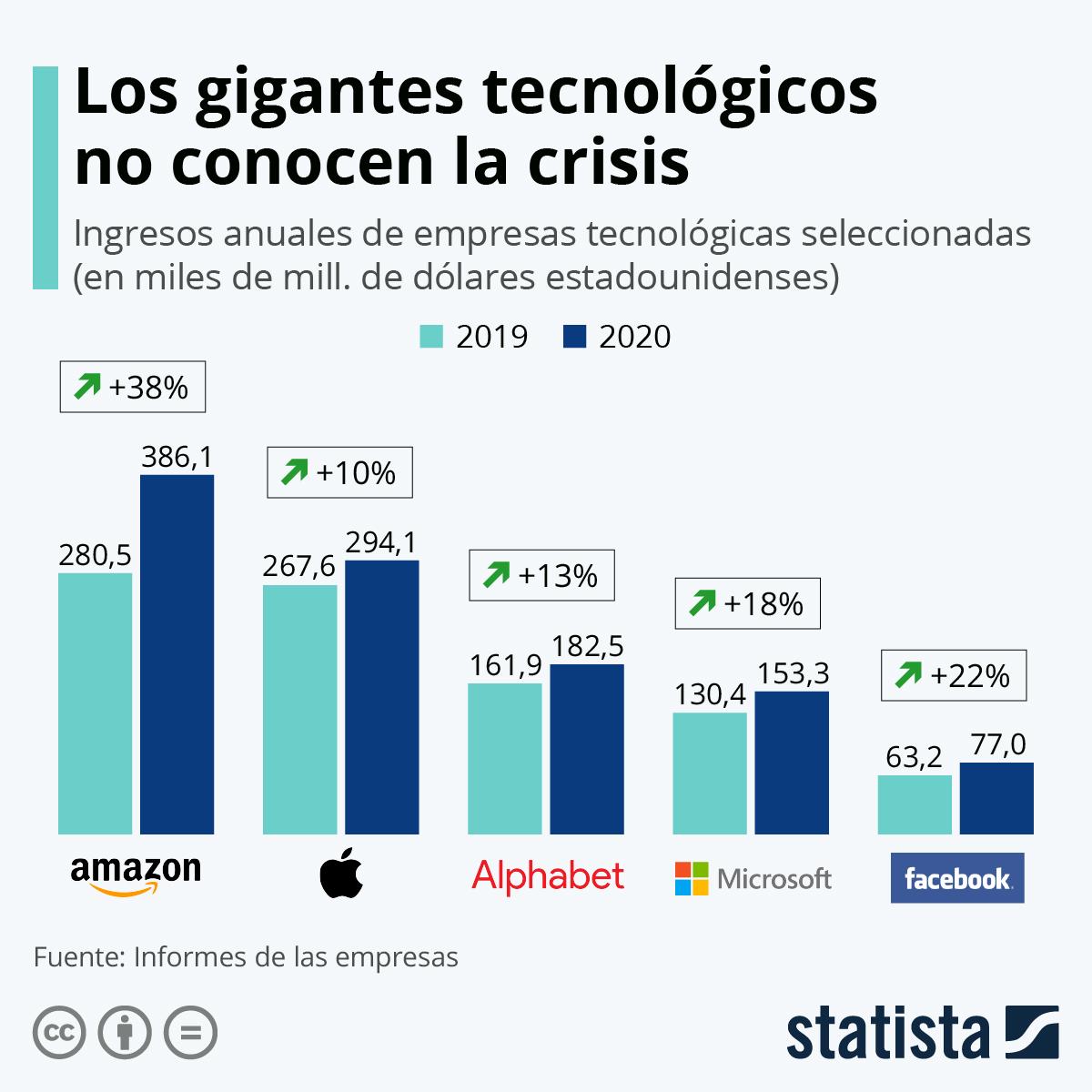 Infografía: Los gigantes tecnológicos resisten ante la crisis del coronavirus | Statista