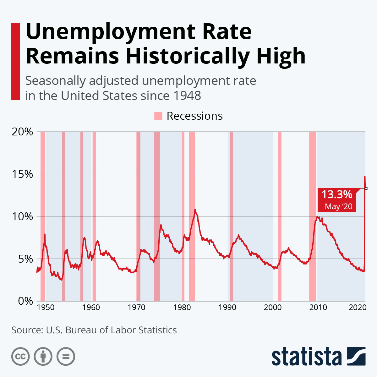 Infographic: Unemployment Rate Jumps to Highest Level Since WWII | Statista