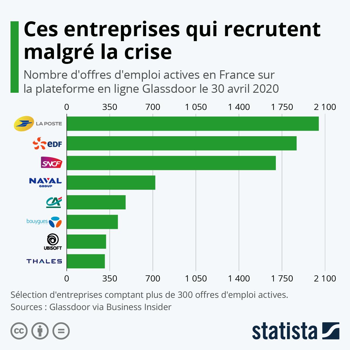 Infographie: Ces entreprises qui recrutent malgré la crise | Statista