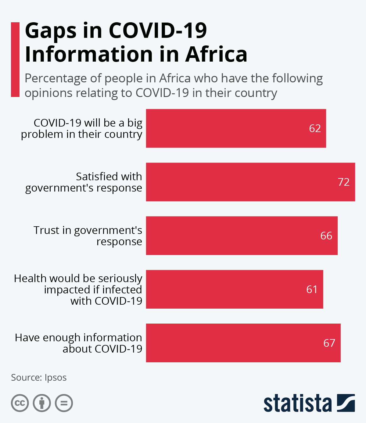 Infographic: Gaps in COVID-19 Information in Africa | Statista