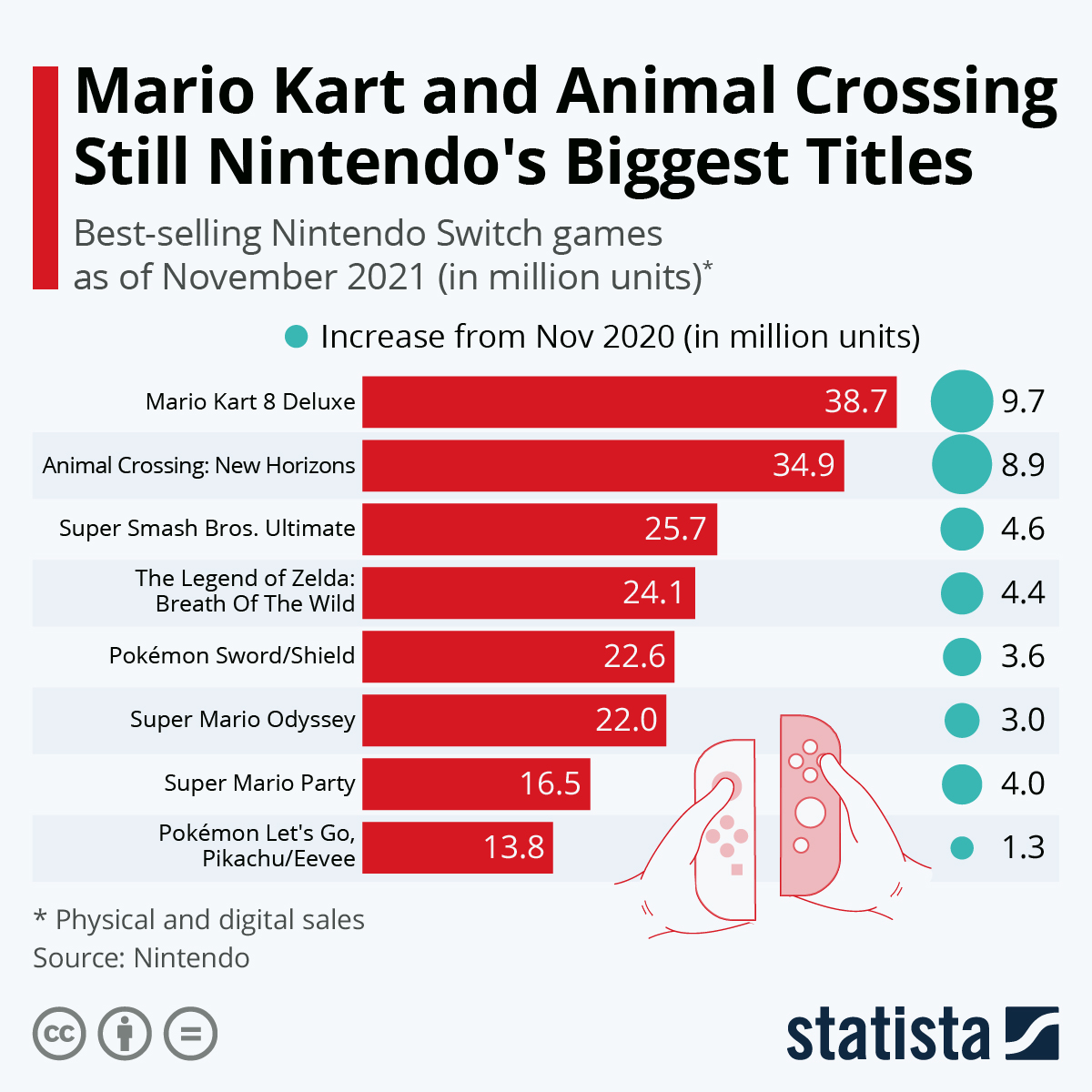 Infographic: Animal Crossing Enters Top 10 | Statista