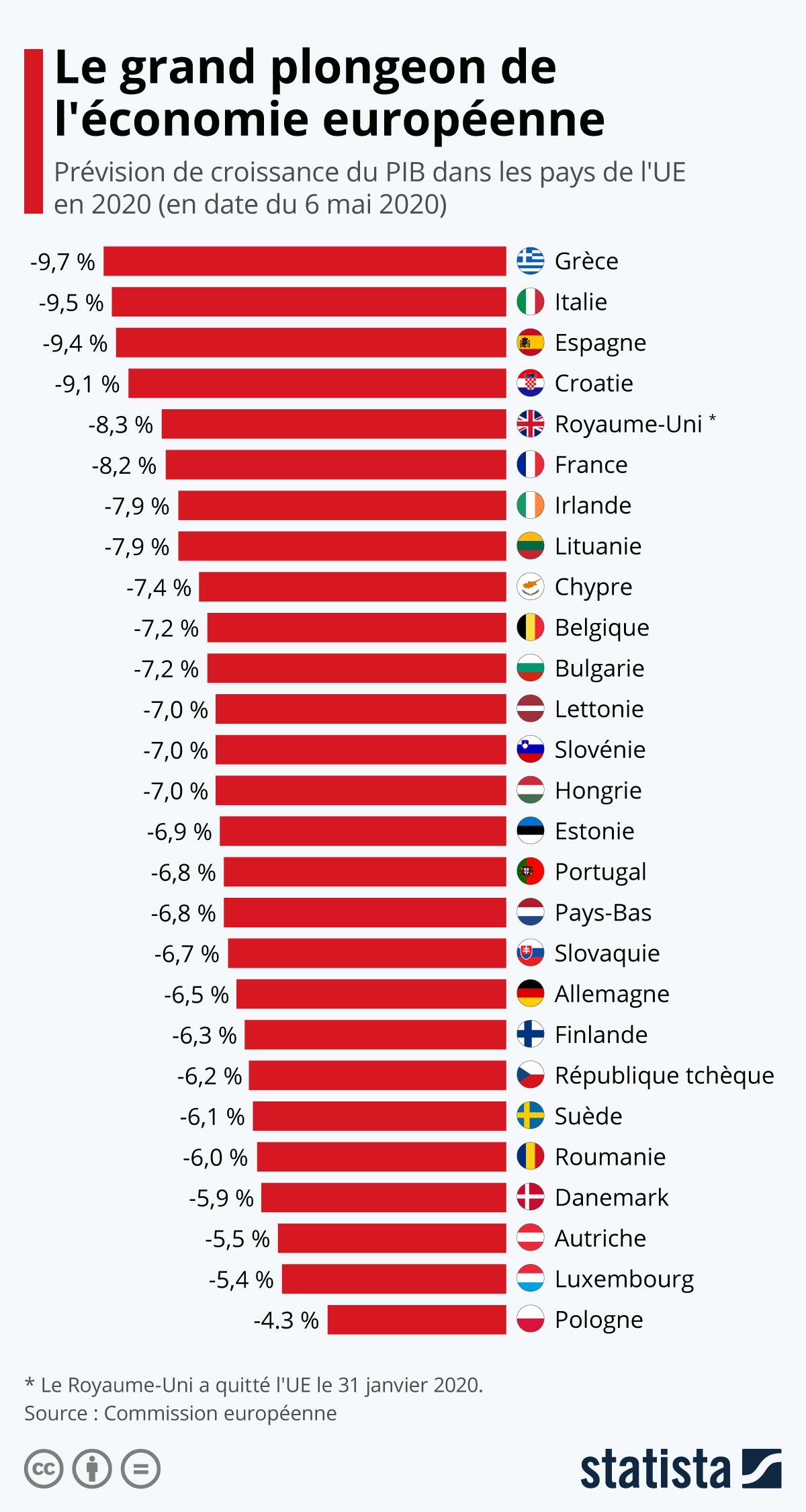 Infographie: Le grand plongeon de l'économie européenne | Statista