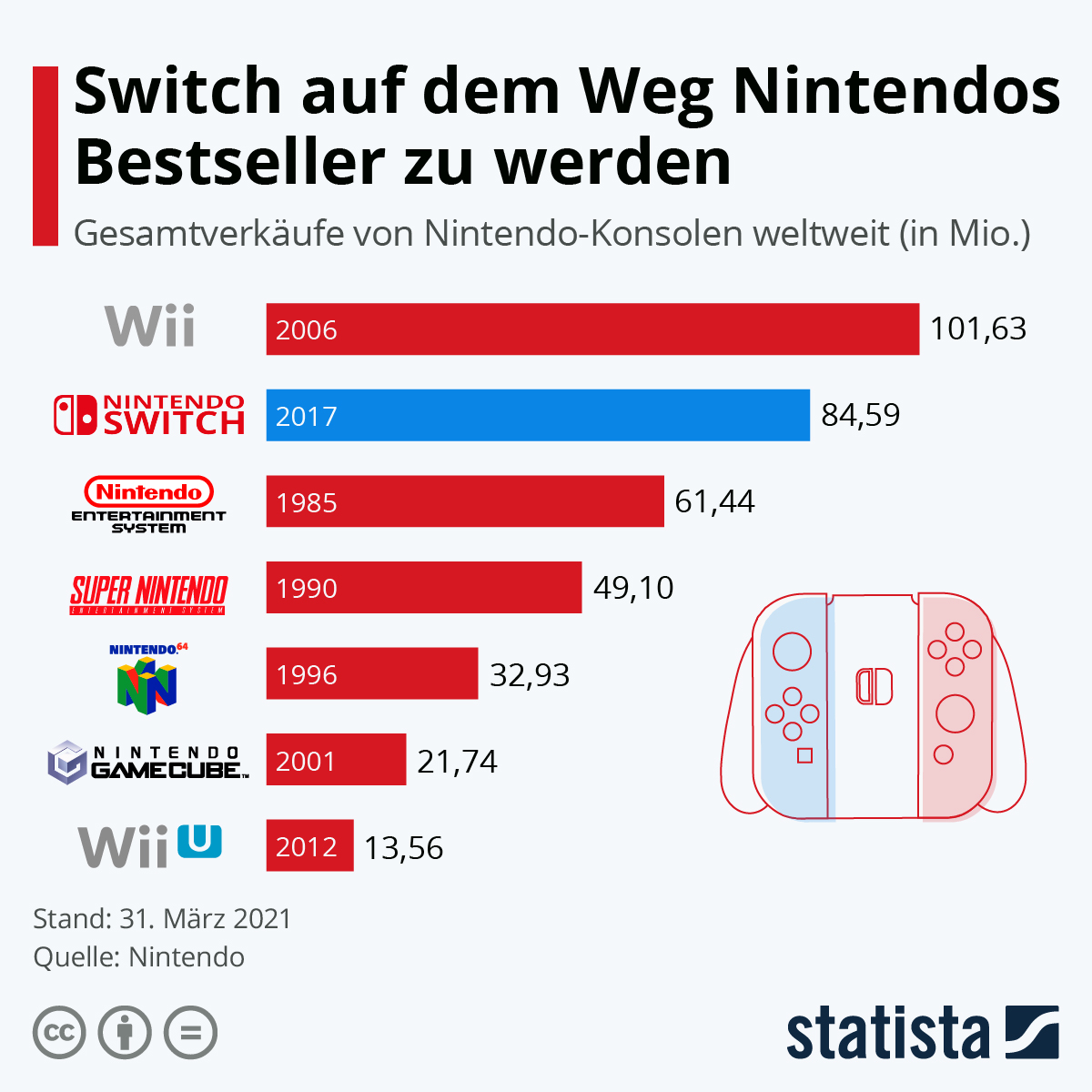 Infografik: Switch auf dem Weg Nintendos Bestseller zu werden | Statista