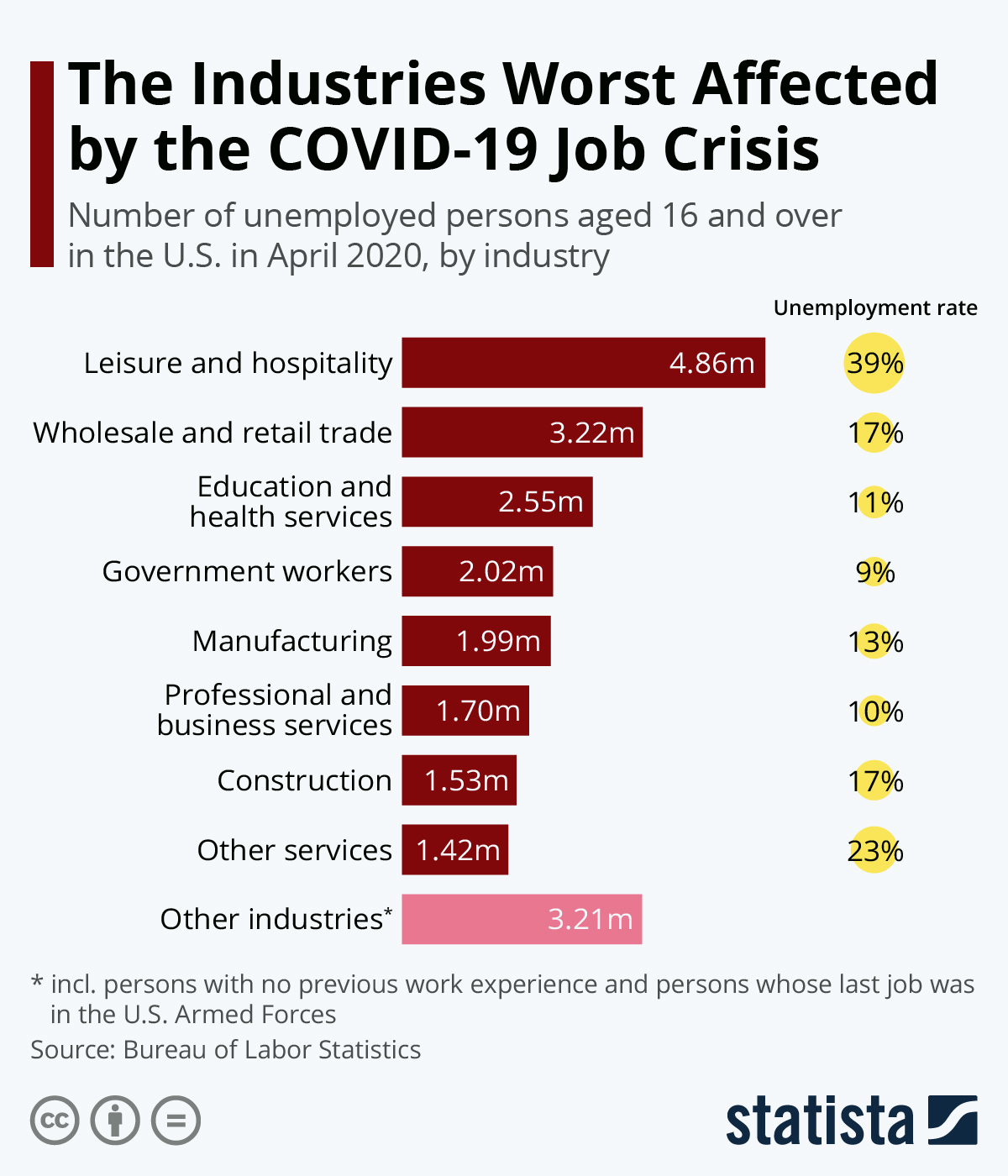 Chart: The Industries Worst Affected by the COVID-19 Job Crisis ...