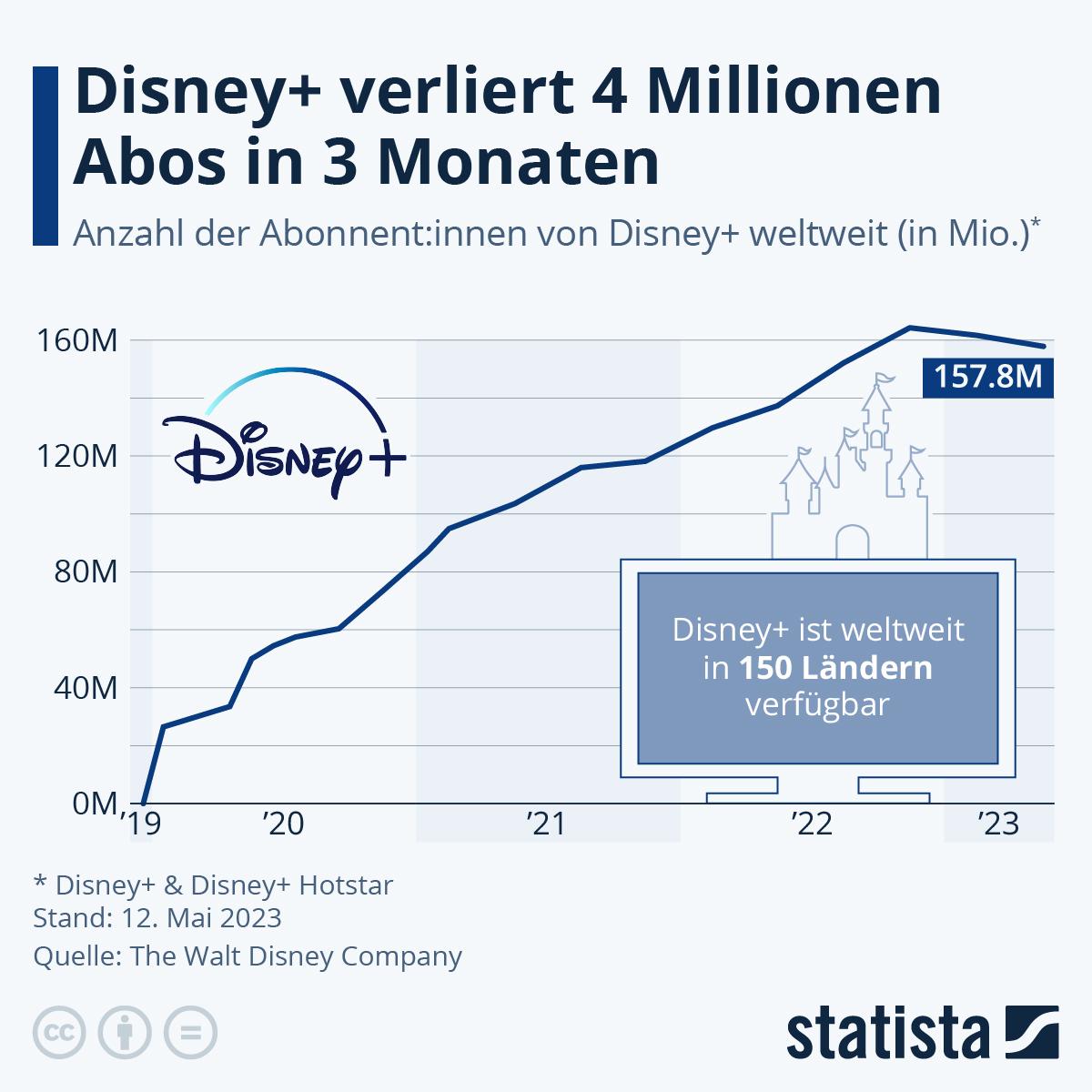 Infografik: Disney+: 50 Millionen Abonnenten in Rekordzeit | Statista