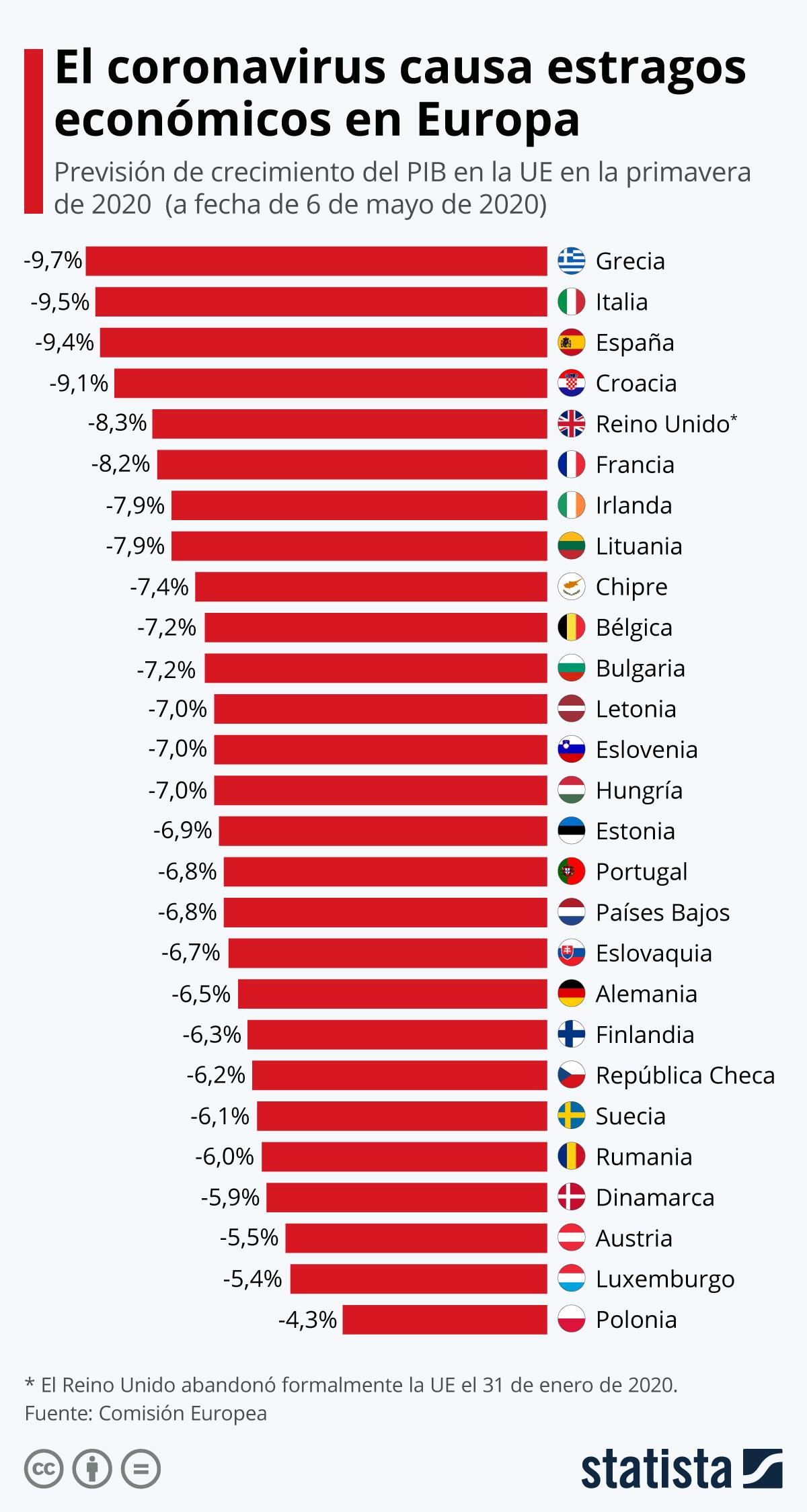 Infografía: La economía española, la tercera más afectada de la UE por el coronavirus | Statista
