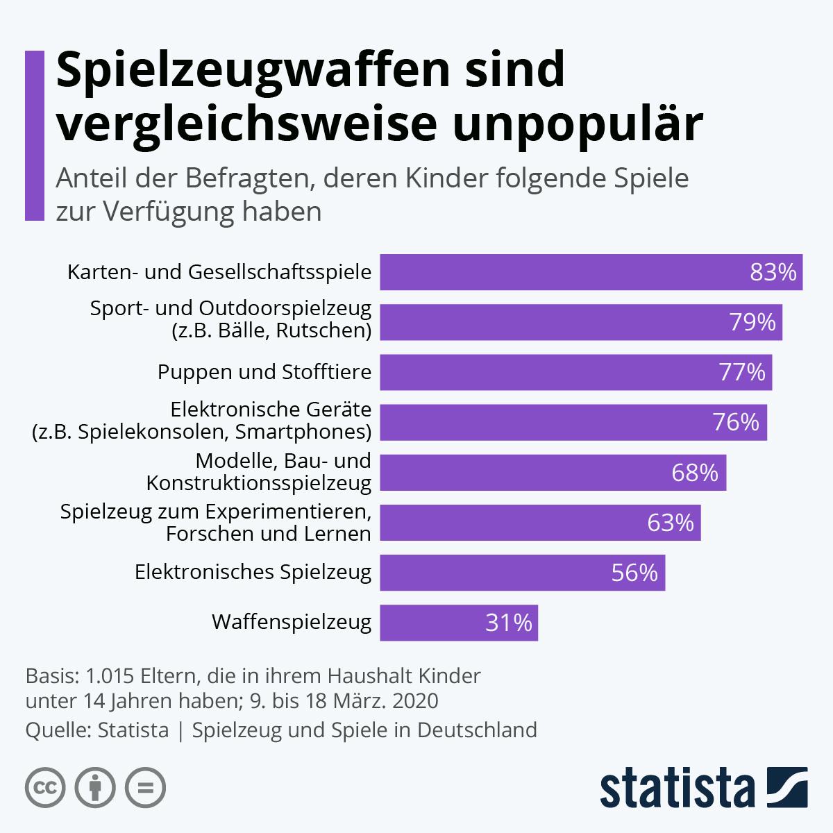 Infografik: Spielzeugwaffen sind vergleichsweise unpopulär   Statista
