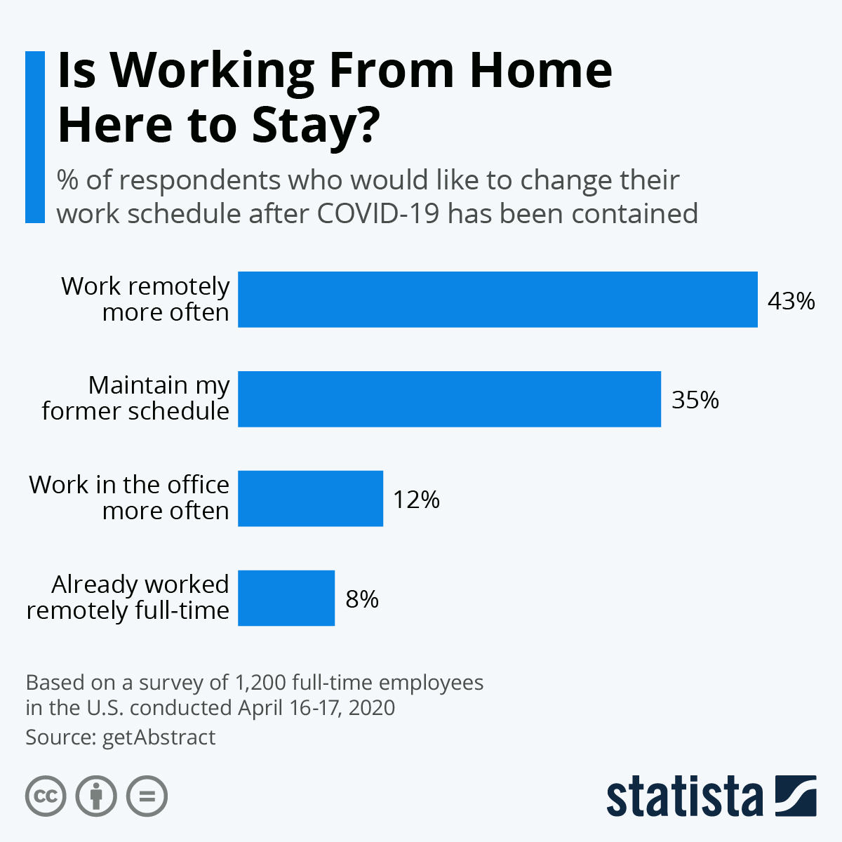 Infographic: Is Working From Home Here to Stay? | Statista