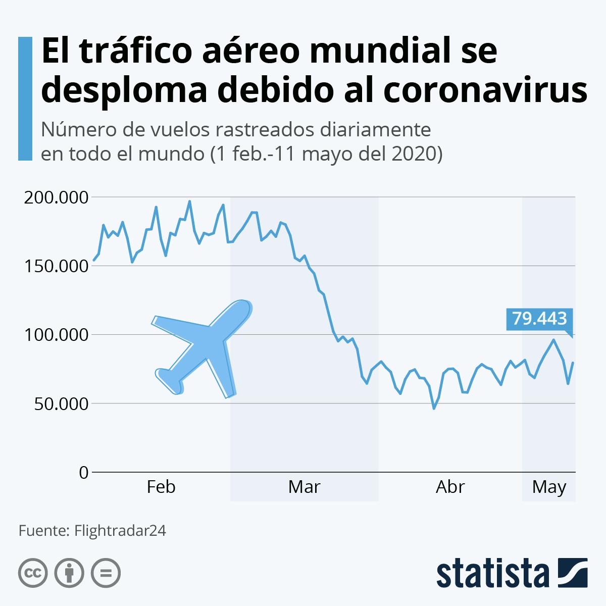 Infografía: El efecto del coronavirus en el tráfico áereo | Statista