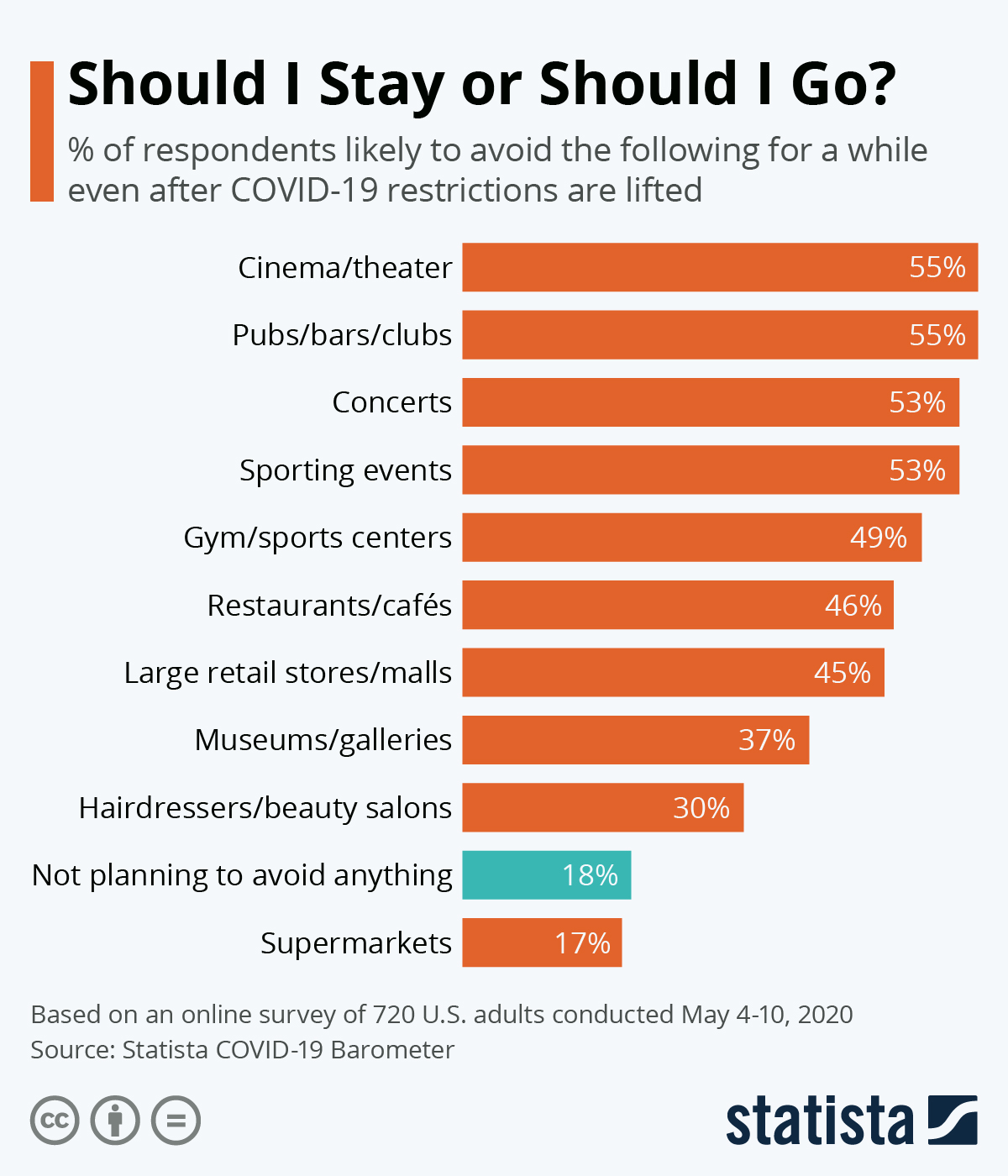 Infographic: Should I Stay or Should I Go? | Statista