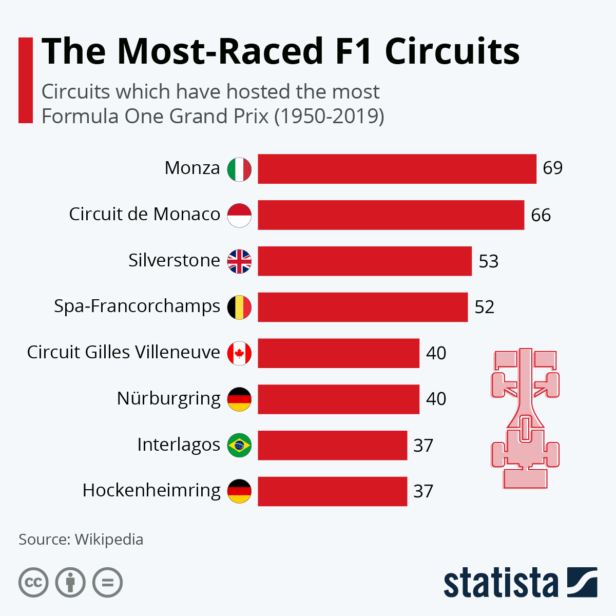 Infographic: 70 Years of Formula One | Statista