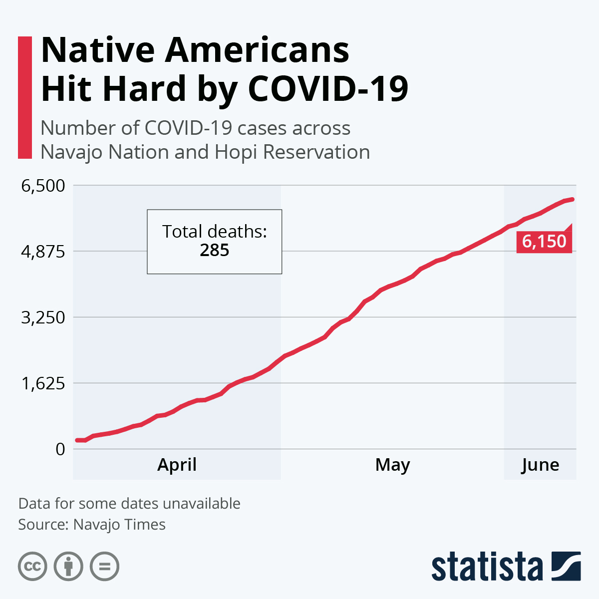 Infographic: Navajo Nation Hit Hard by COVID-19 | Statista