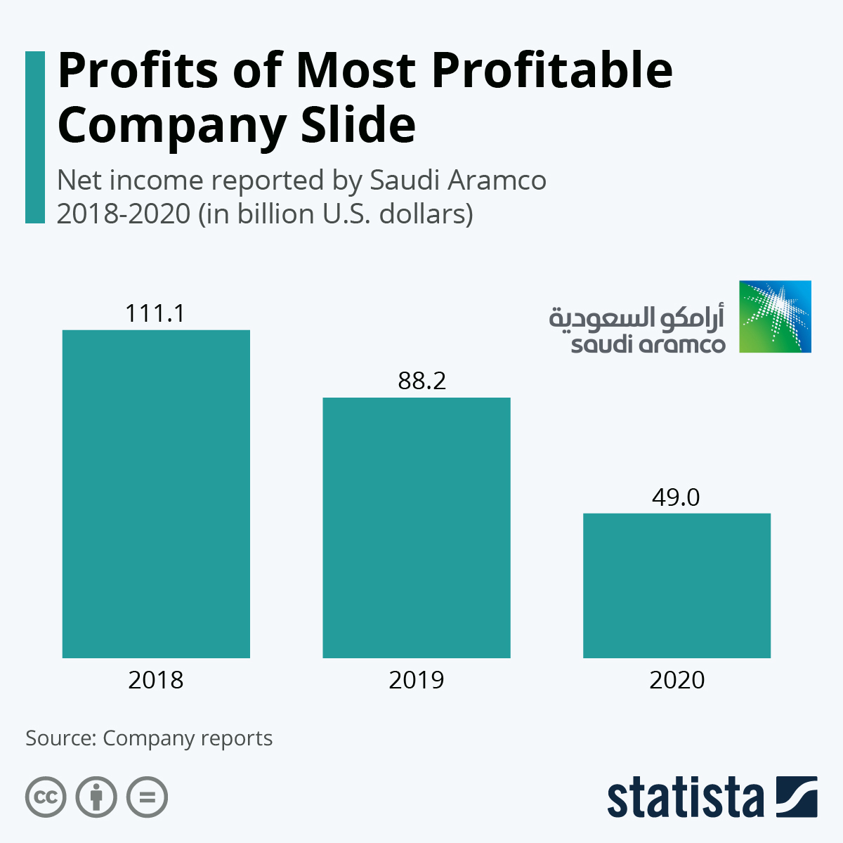 Infographic: Profits of Most Profitable Company Slide | Statista