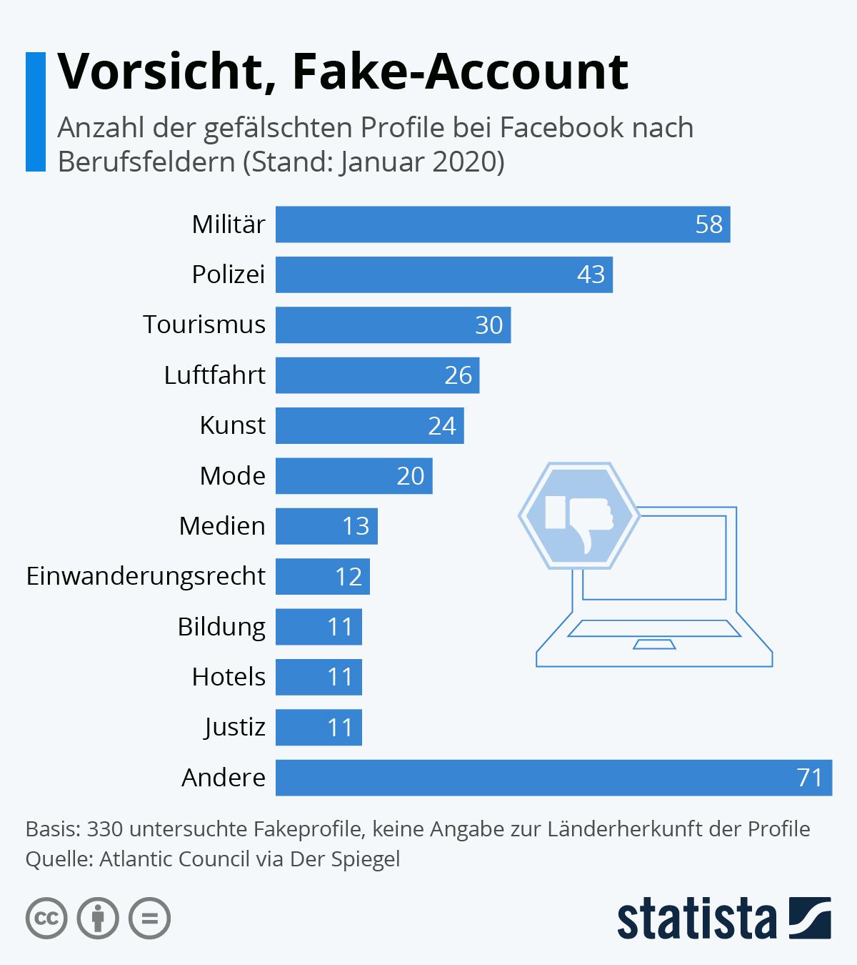 Infografik: Vorsicht, Fake-Account | Statista