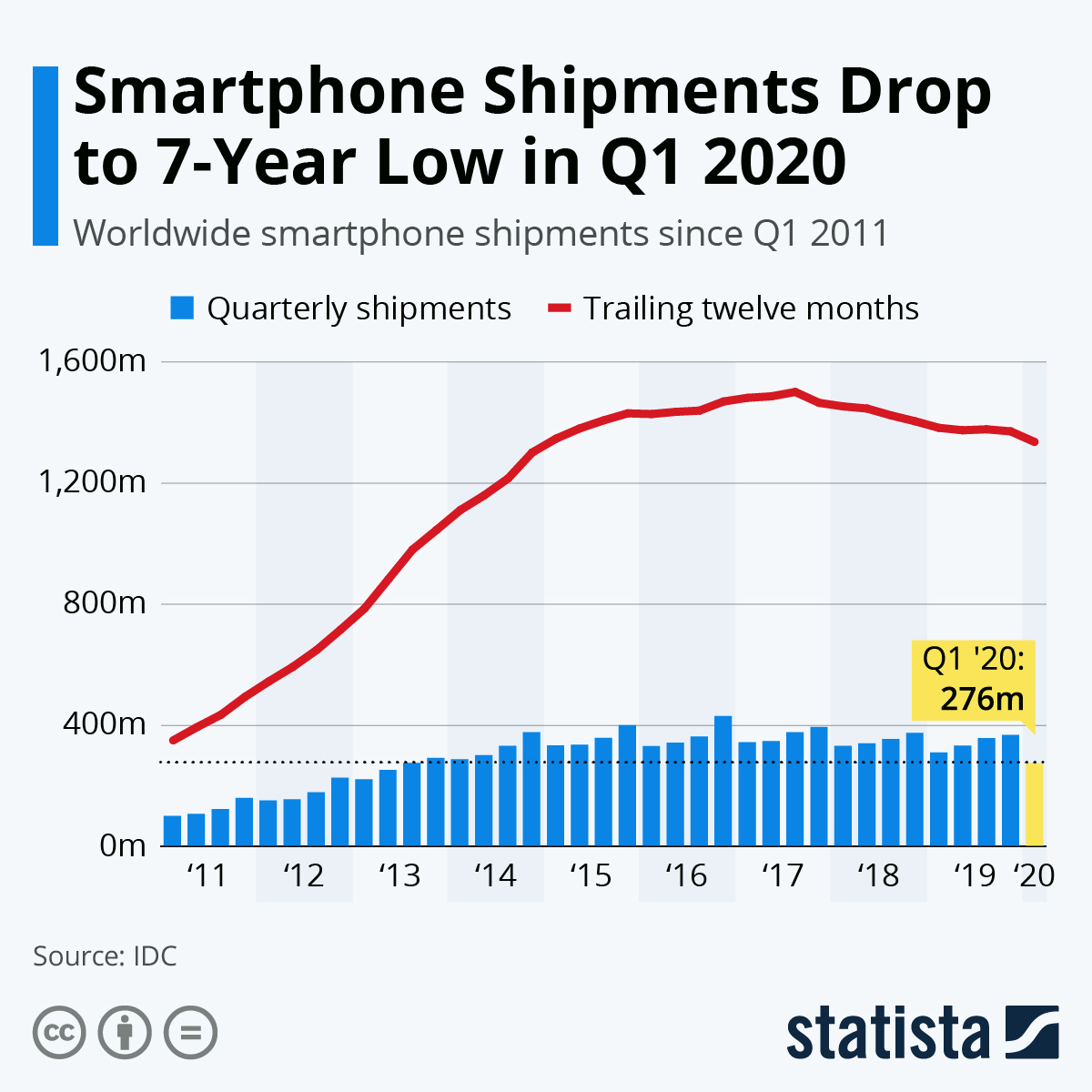 Infographic: Smartphone Shipments Drop to 7-Year Low in Q1 2020 | Statista