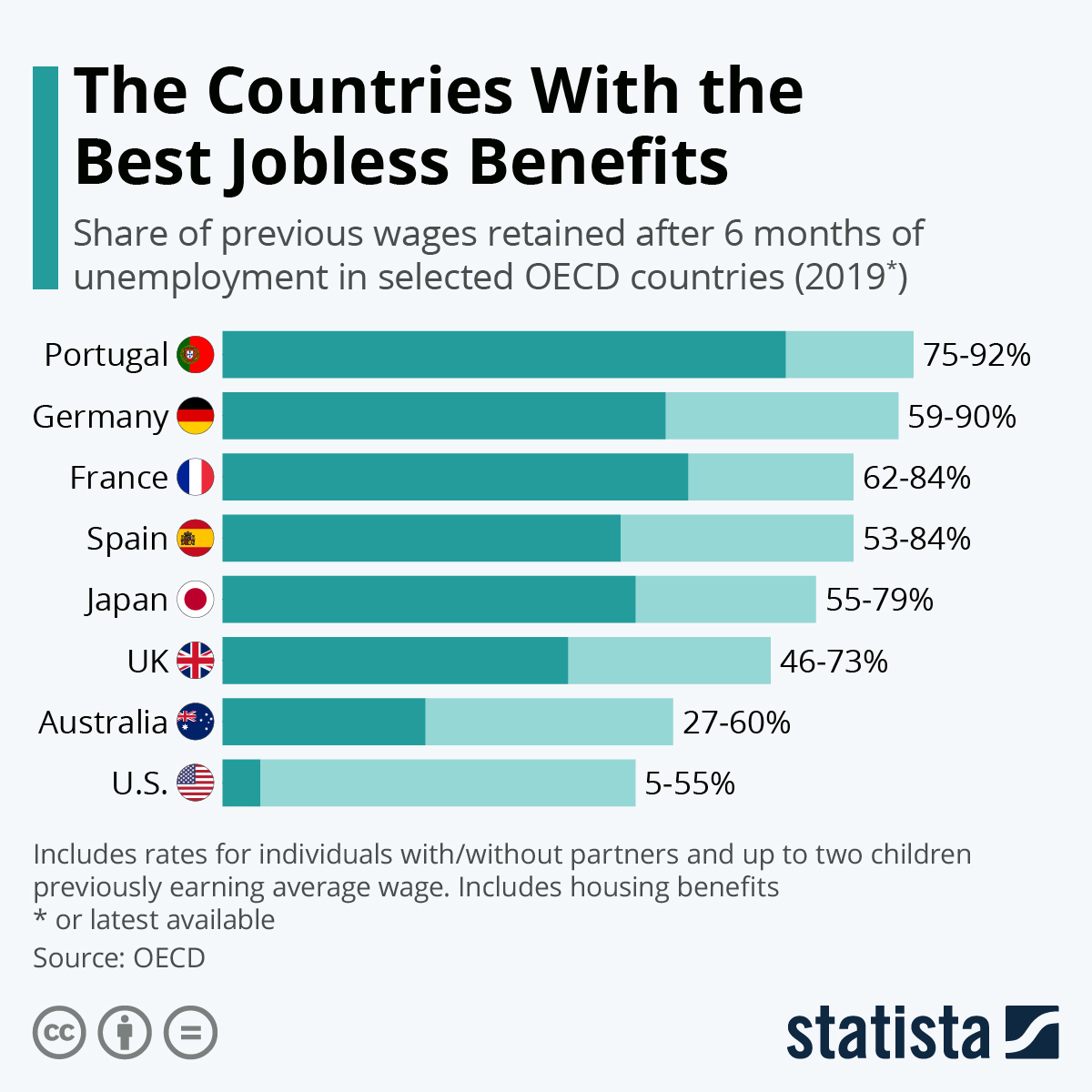 Infographic: The Countries With the Best Jobless Benefits | Statista